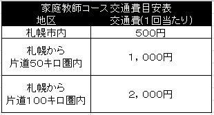 2013交通費